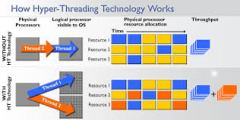 HyperThreading Technology Working