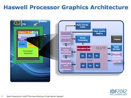 Intel 4th Generation Processor Features