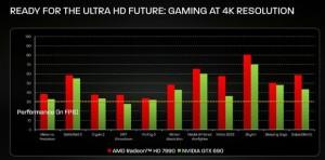 AMD 4K Gaming 7990