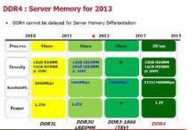 DDR4 memory for Servers