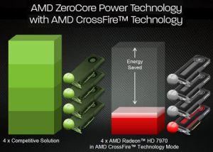 Power Saving of AMD Radeon™ HD 7990