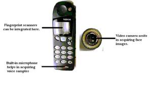 BIOMETRICS-in-SECURE-E-transactions