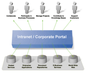 intranet_or_corporate_portal