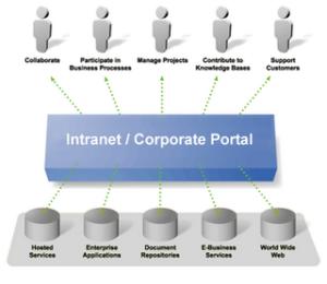 intranet_or_corporate_portal