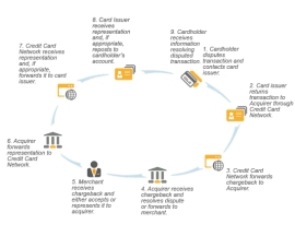 The-Chargeback-Process
