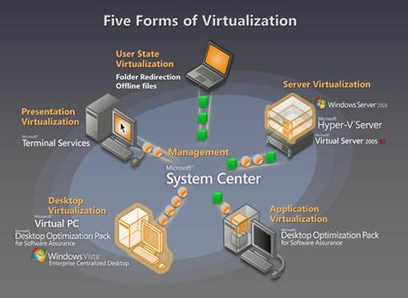 DesktopVirtualization