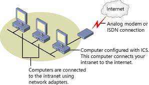 Remote Internet Services with ICS