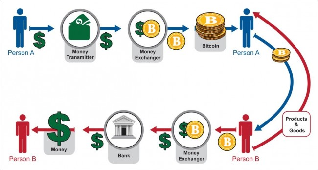 Bitcoin System Decentralized
