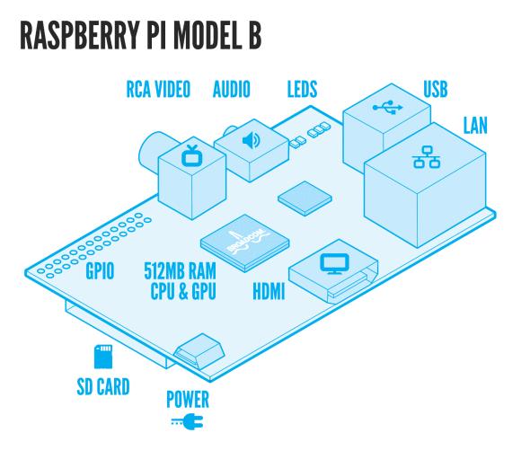 Setting up Raspberry Pi